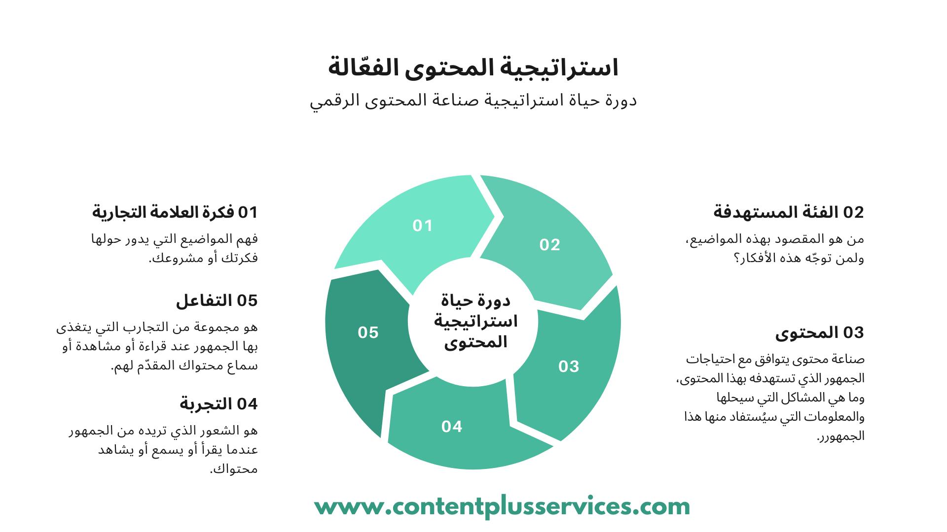 دورة حياة استراتيجية صناعة المحتوى الرقمي