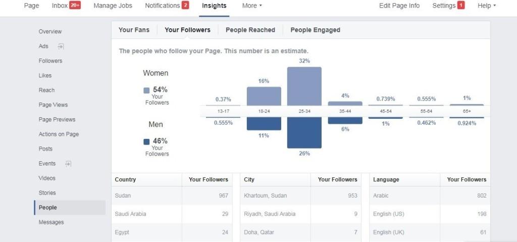 تحديد الفئة المستهدفة عن طريق الفيس بوك