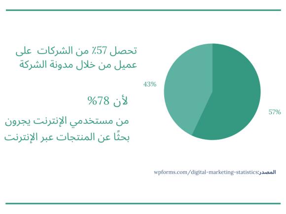 احصائيات عن التدوين